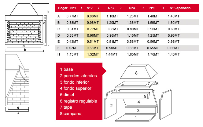 Cuadro de medidas del pulmón para hogar a leña Nº2