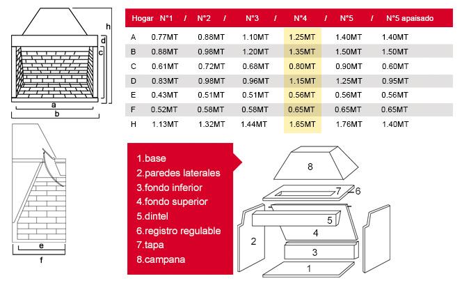 Cuadro de medidas del pulmón para hogar a leña Nº4